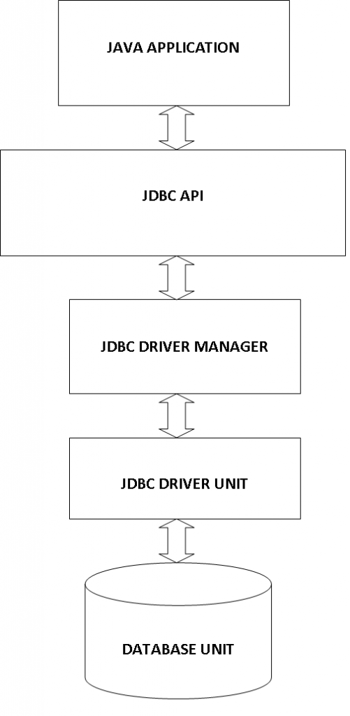 JDBC Block Diagram