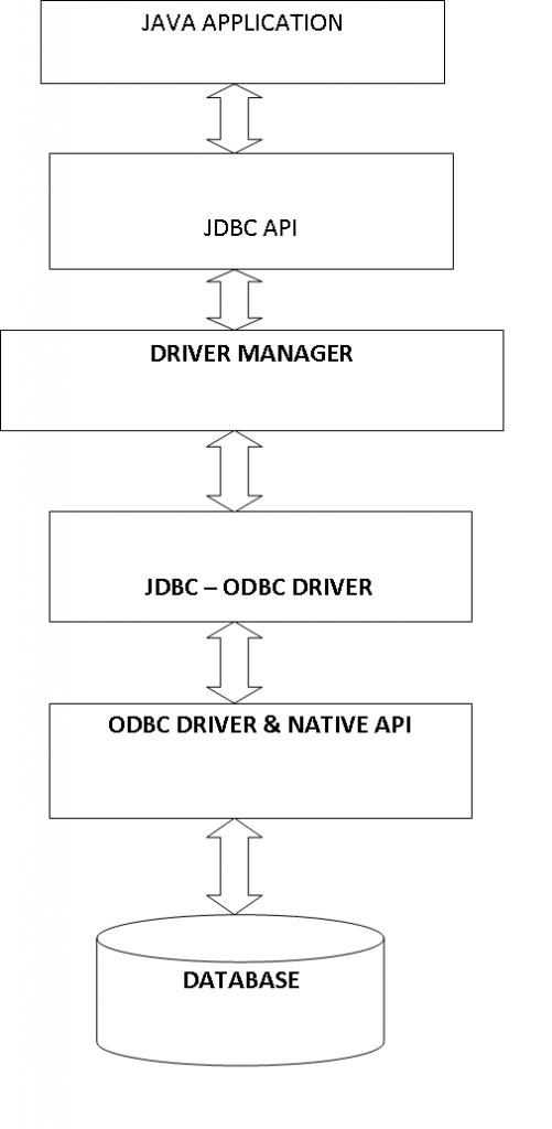 JDBC - ODBC BRIDGE  DRIVER